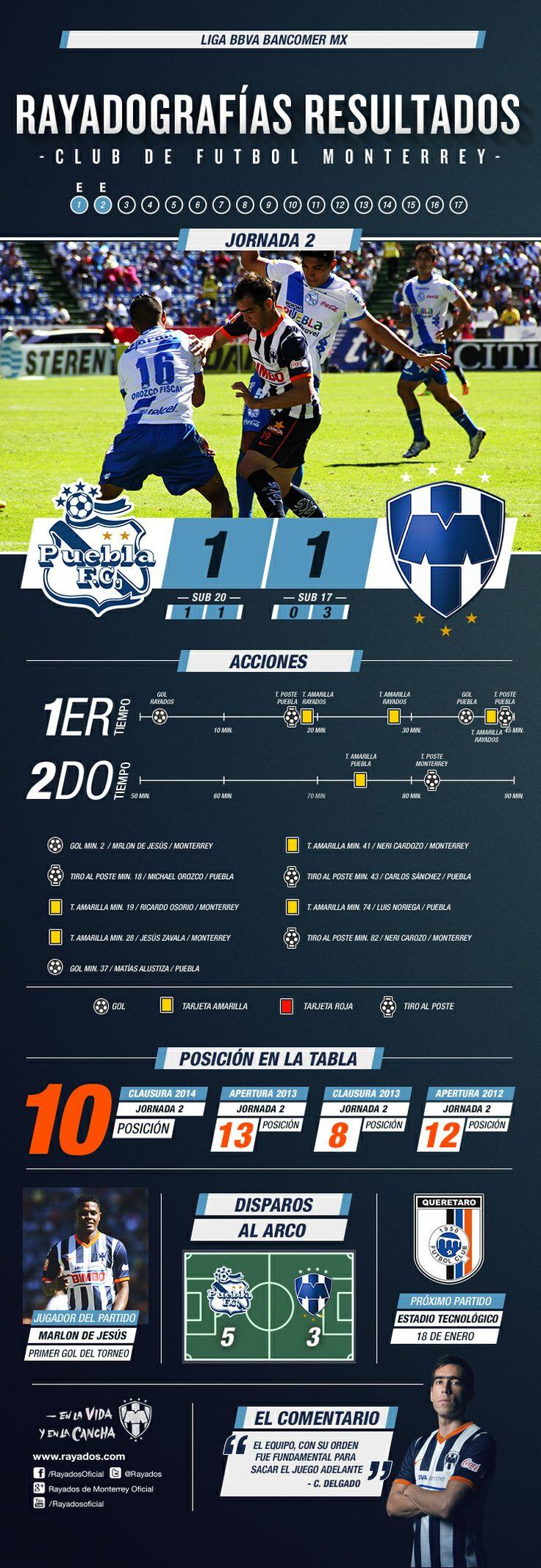 La Rayadografía de resultados de la Jornada 2. #Rayados #futbol @Liga Zervena Bancomer MX #sports #Deportes #PUEvsMTY