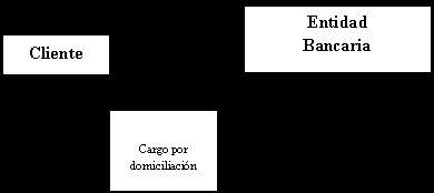 PRODUCTOS Y SERVICIOS FINANCIEROS LAS OPERACIONES BANCARIAS OPERACIONES DE SERVICIOS