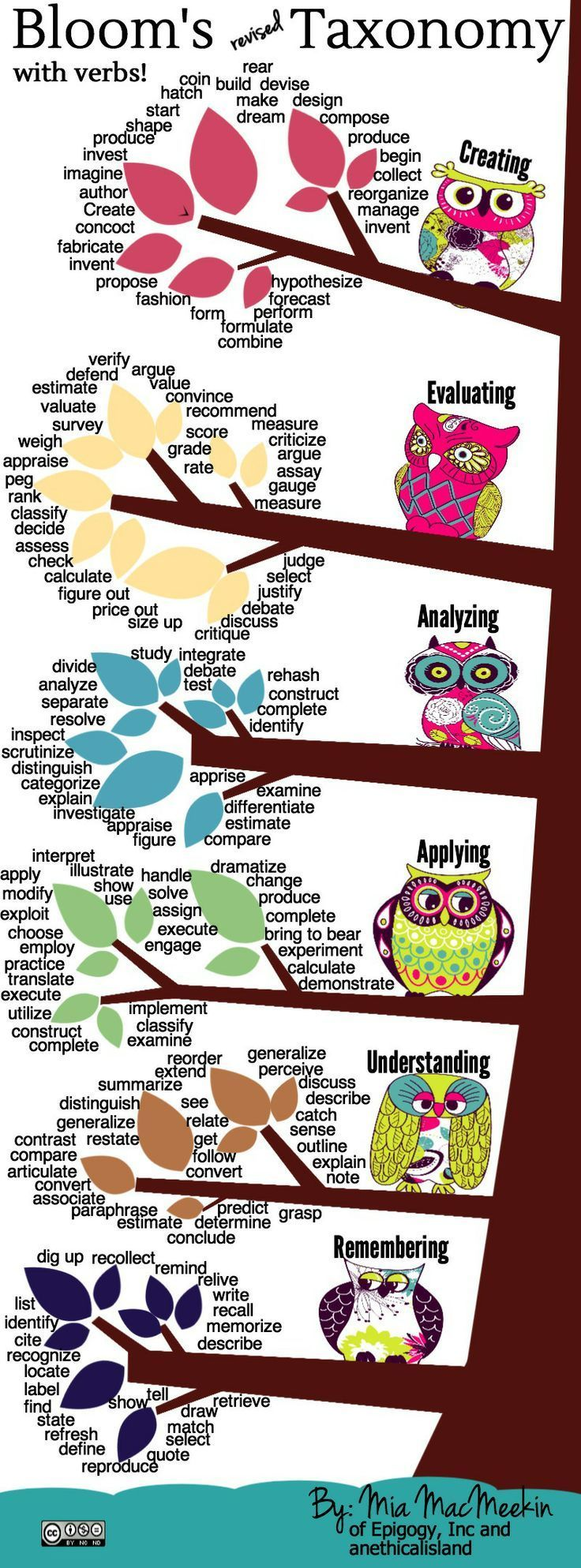 Here's a beautiful illustration of Bloom's Taxonomy! Revised with Verbs byMia of An Ethical Island, it's useful for teachers and their students too!