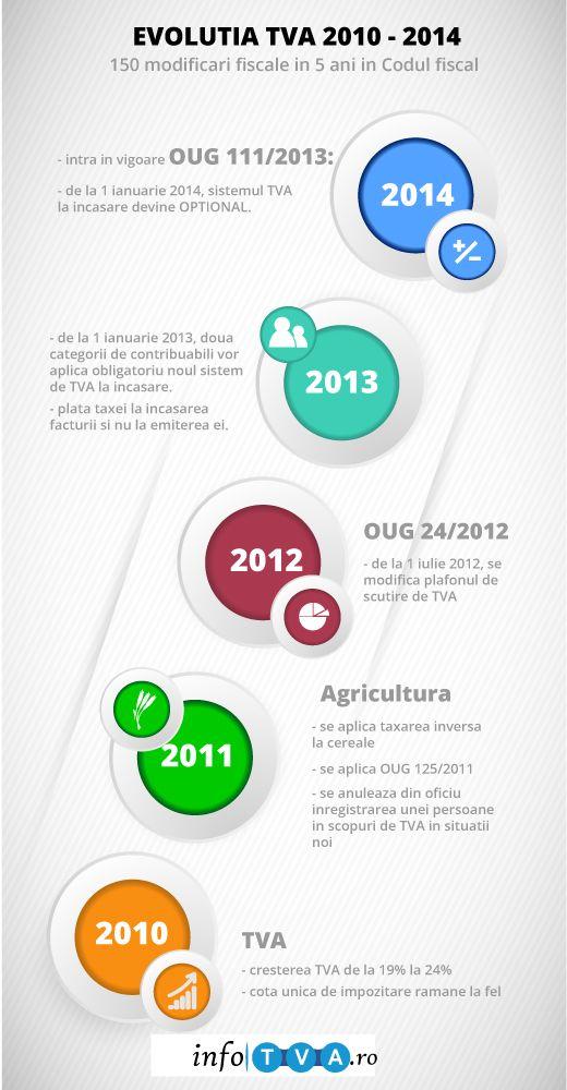 Evolutia TVA in Romania din 2010 - 2014 #tva, #contabilitate, #codulfiscal, #romania