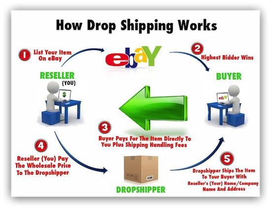 How To Make Money Selling Video Games On Ebay Dropship Domination Mahadine