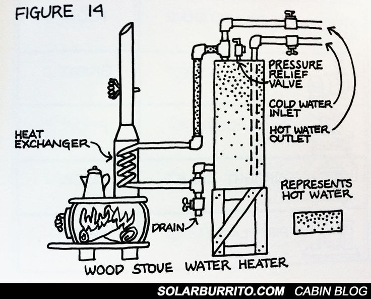 thermosyphon water heater diagram