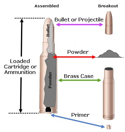 US Reloading Supply is to provide quality reloading components, brass shell casings and many more products at a reasonable price to customers.