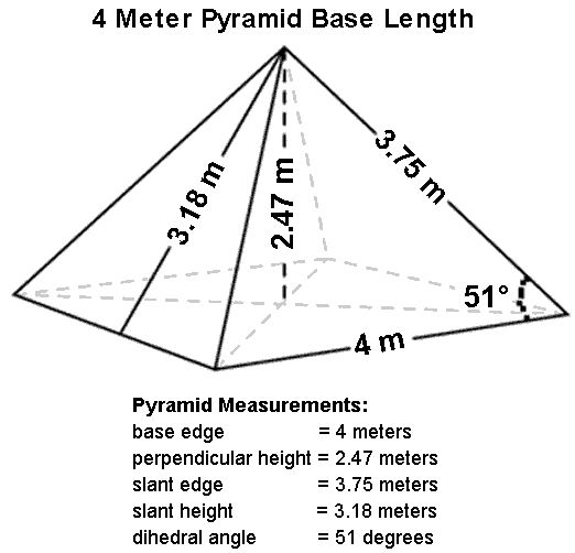 """Undiscovered science of the pyramid, which preserves food, uses sustainable energy ad improves health and wellness of those that sit beneath one. Dimensions must be exact, youtube """"Pyramid eperiments"""" for examples."""