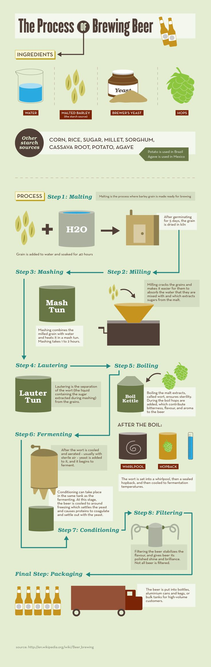 The Process of Brewing Beer  Neat way to show a process   >of something. Clean and to the point.