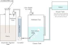 Biogas Plant (Digester) Design Construction Blog covers