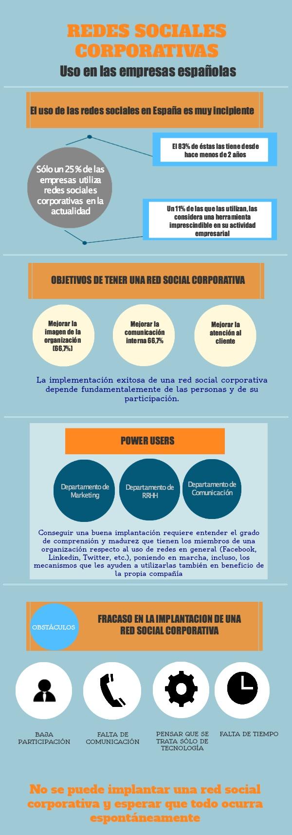 Redes Sociales Corporativas en las empresas españolas