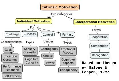 motivation theories taxonomy Download scientific diagram| self-determination theory taxonomy of human motivation from publication: in reality i motivate myself low skilled workers.