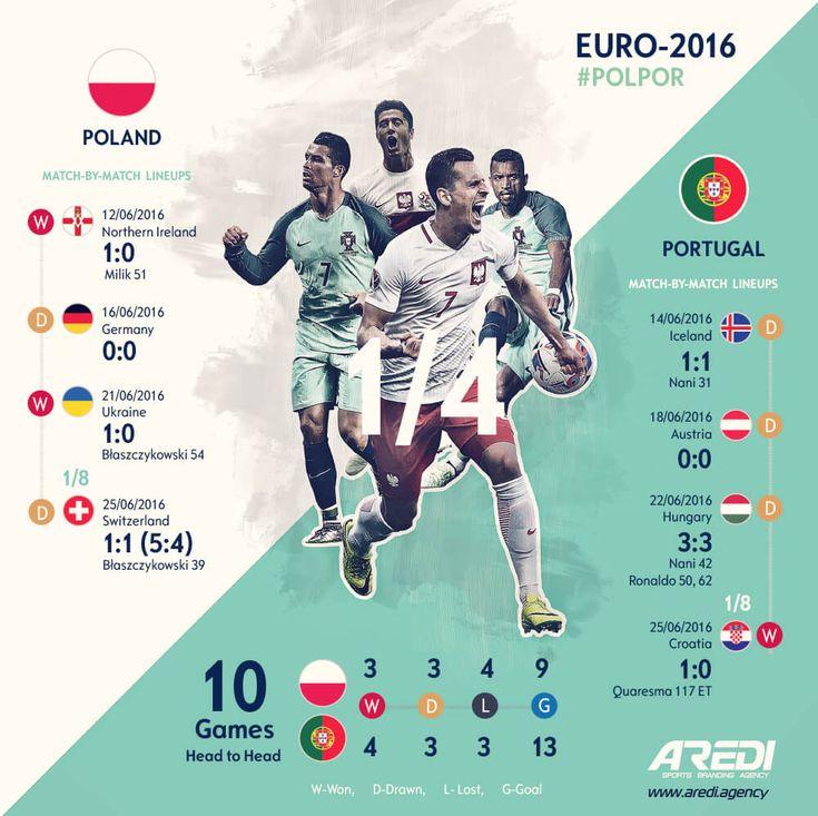 Poland, Portugal, Euro 2016, art, infographic, soccer, football, UEFA, Arkadiusz Milik, Robert Lewandowski, Cristiano Ronaldo, Nani, sport, #sportaredi