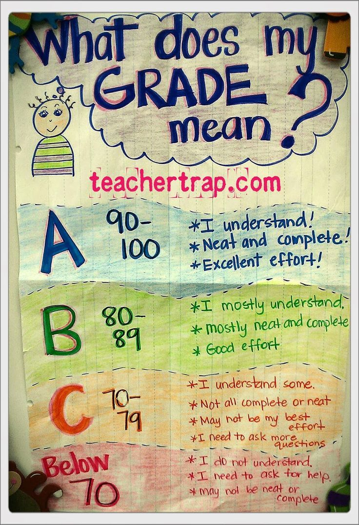 Simple anchor chart for helping students begin to understand the meaning of grades.
