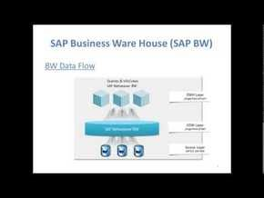 http://www.bispsolutions.com/course/SAP-BW-7-Training-Modeling-For-Advance-Learners