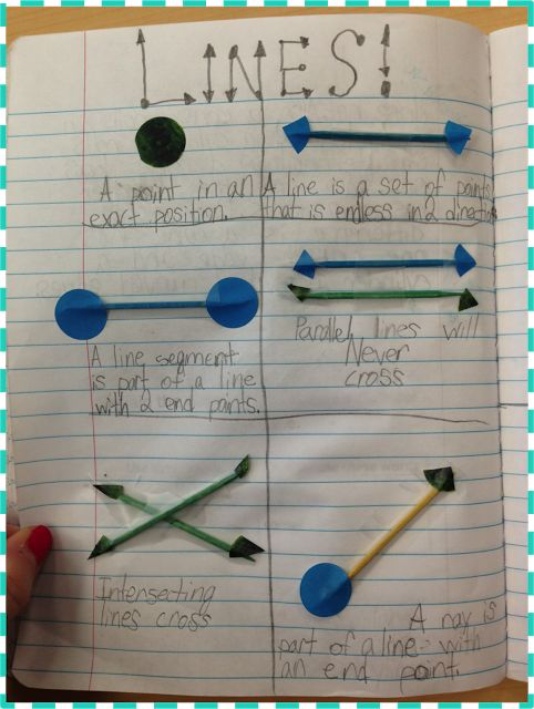 Interactive Math Notebooks - some good visuals from a third grade math notebook.