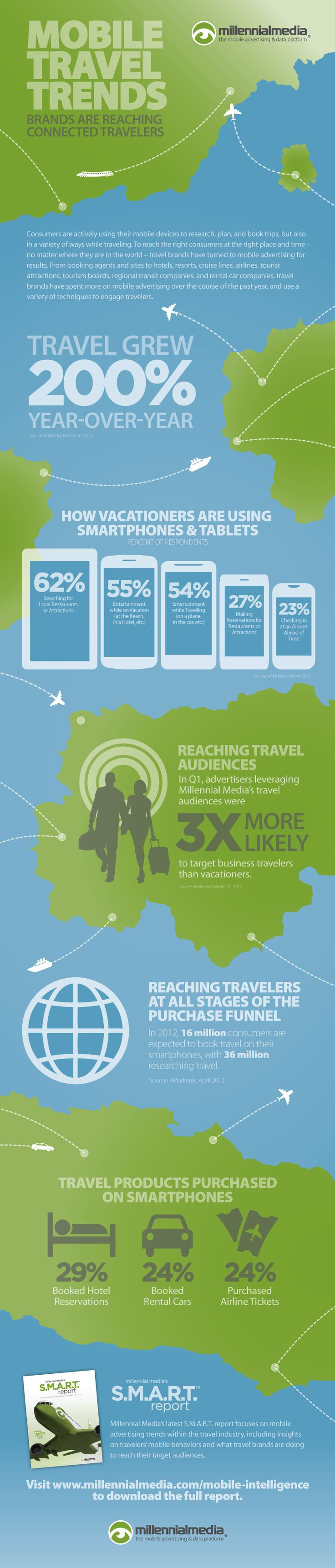 Mobile travel trends: how savvy brands are reaching connected travelers