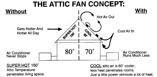 Attic Fans: A Better Quieter Attic Fan and Whole House Fan
