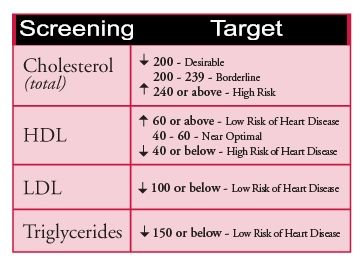 cholesterol and triglyceride levels healthy living