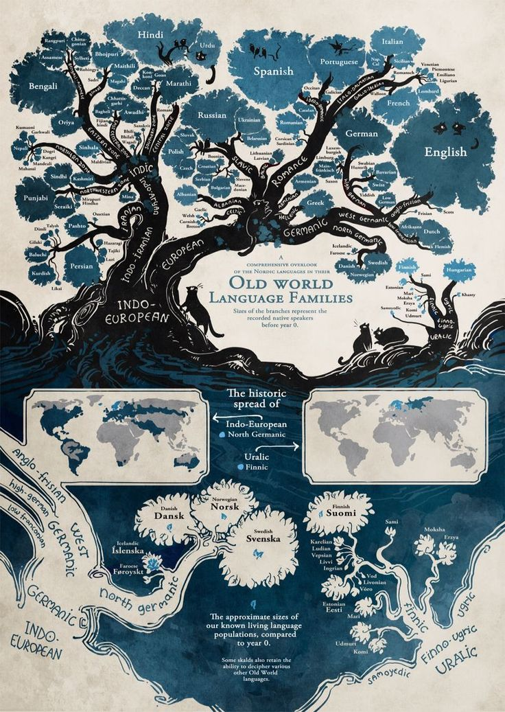 INDO-EUROPEAN LANGUAGE TREE: the place of the Cornish language within the Indo-European language tree. ✫ღ⊰n