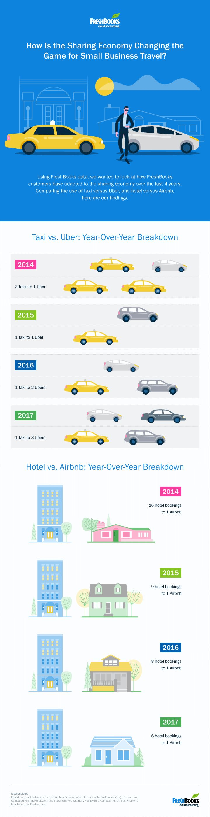 Small Business Travelers Now Three Times As Likely to Choose Uber (Infographic)   The sharing economy is on the rise — and small business travelers are loving it, a new study has found. According to data gathered by accounting software provider Freshbooks, ride sharing service Uber is leading a new shift in business travel. Airbnb, another leading name in the sharing economy, however is not ...