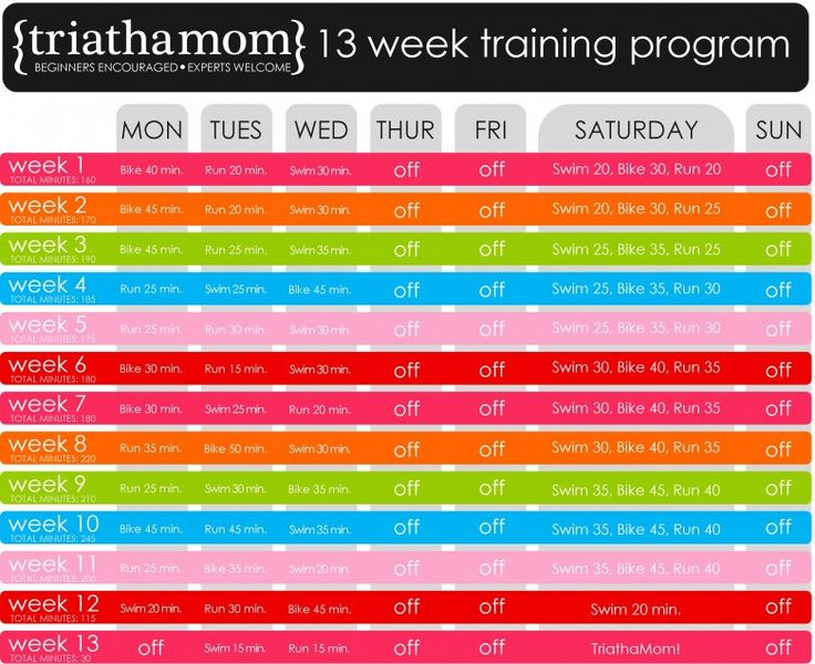 Looks like this could be a good beginning training program for a triathlon.  I like that they include, from the first week, doing all three sports on one of the days.