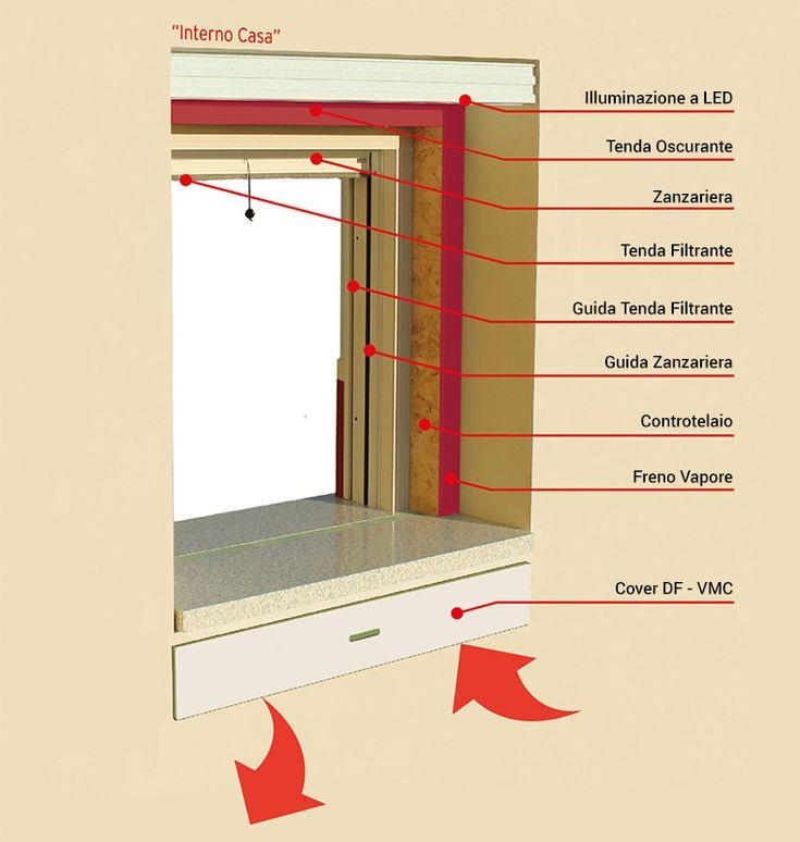 Ventilazione attiva con recupero di calore per tutte le finestre DF-VMC