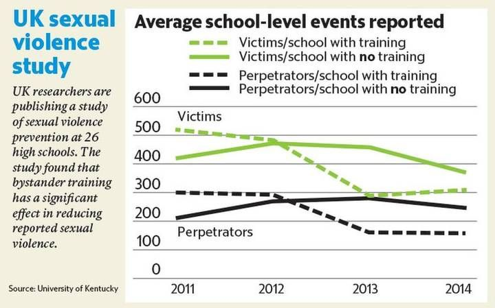 Kentucky study finds a key to reducing sexual violence in high schools