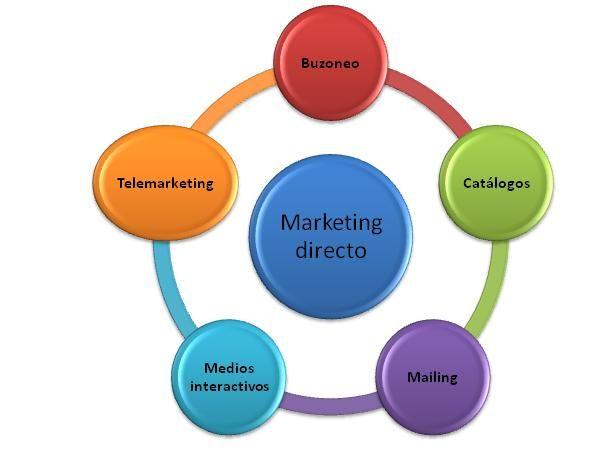 El Marketing Directo (Direct Marketing) o Marketing de Pedido Directo (Direct-Order Marketing) es un sistema de Marketing interactivo que usa uno o más tipos de medios publicitarios con el efecto de una respuesta medible y/o una transacción en cualquier localización.