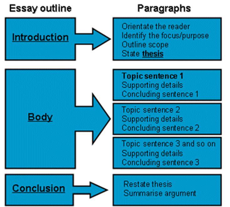Eslbee essays