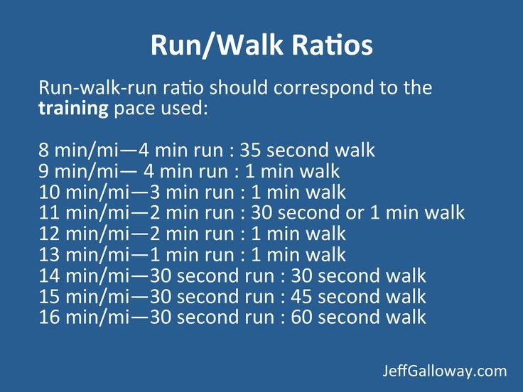 Run/Walk Ratios