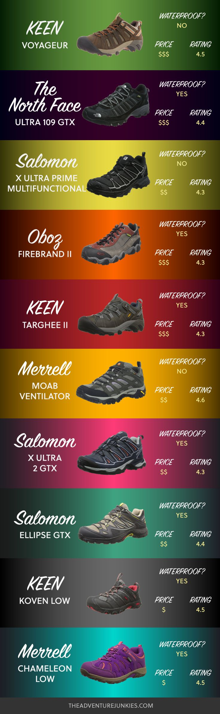 Best Hiking Shoes - Hiking Clothes for Summer, Winter, Fall and Spring – Hiking Outfits for Women, Men and Kids – Backpacking Gear For Beginners (Fitness For Beginners Link)