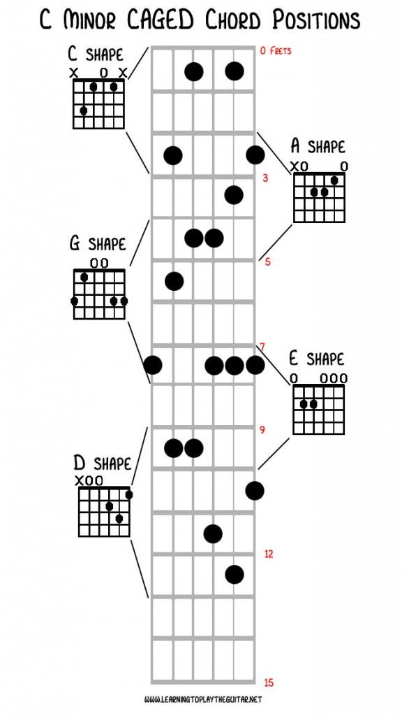 Caged Chord Shapes For C Minor Guitar Practice Pinterest