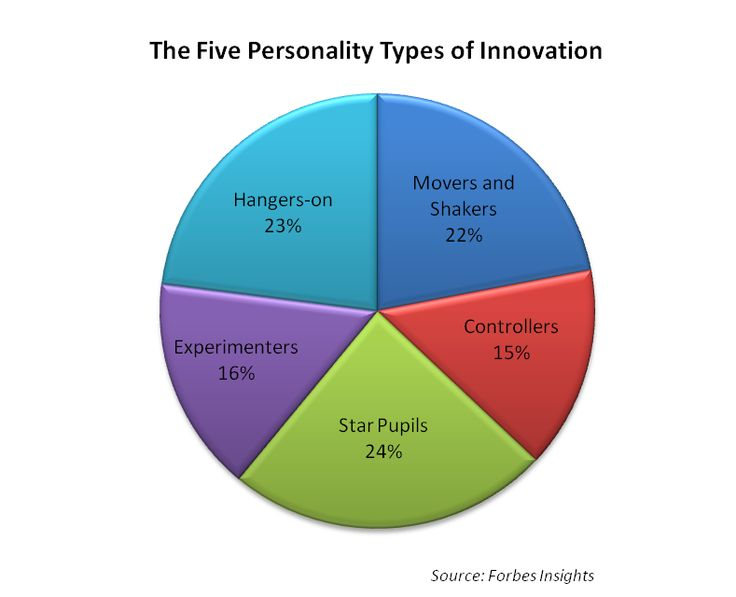 personality traits of google employees Bahasa indonesia organizational culture in google inc introduction organizational culture has a strong impact on organization and management, which emerges from its nature and its content.