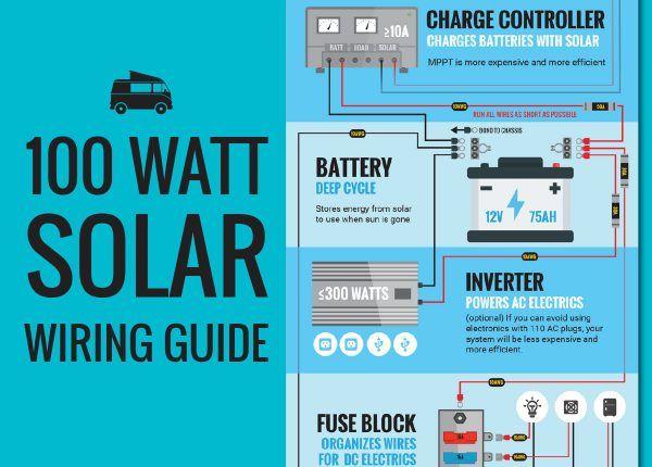 Solar Panel Calculator Diy Wiring Diagrams Solar Energy Solutions Solar Solar Energy Panels