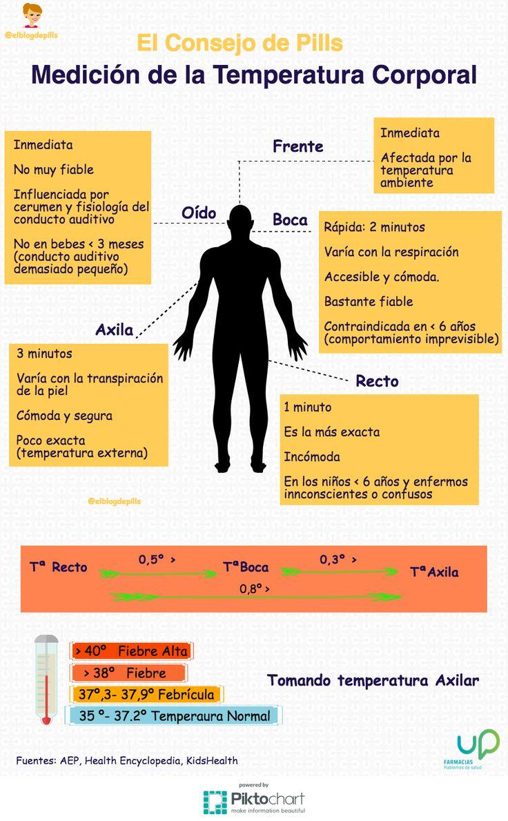 La medición de la temperatura corporal varía dependiendo del lugar de la toma y…