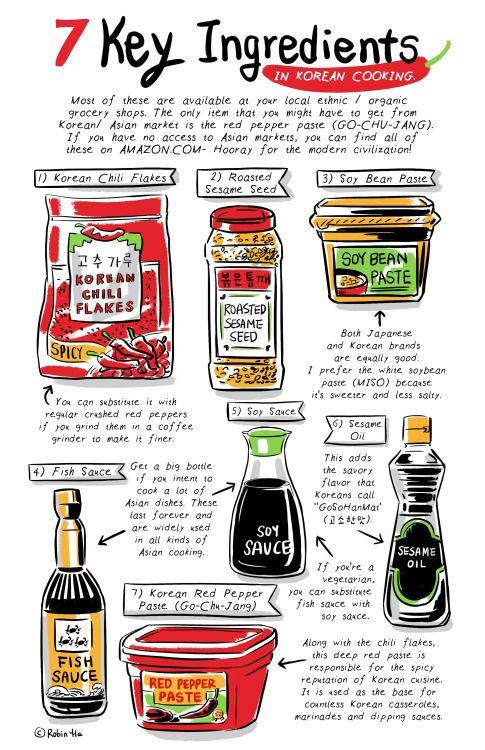 Korean food, Korean recipe, Cook Korean!, Food Illustration, A good beginner's kit for Korean cooking. Korean Ingredients, Korean condiments http://banchancomic.tumblr.com