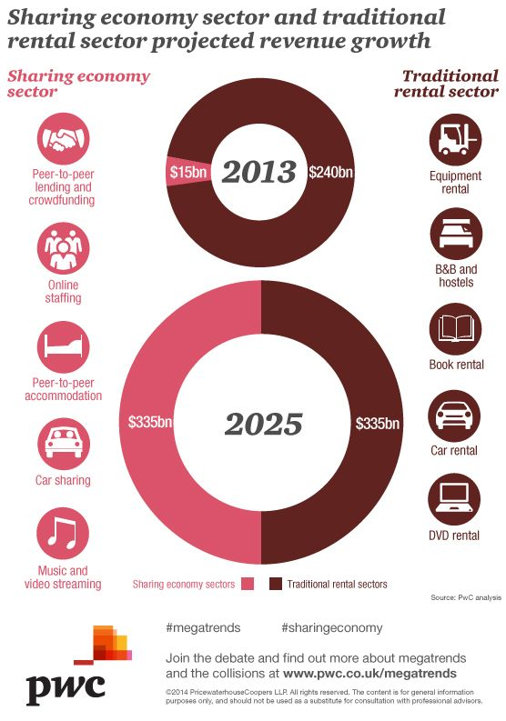 Sharing economy sector and traditional rental projected revenue growth
