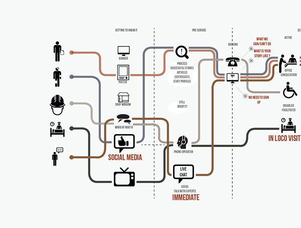 A Customer Journey Map, which I have created to analyse a service.Mapping the different users' journey, I have made a path through the different steps of the service.