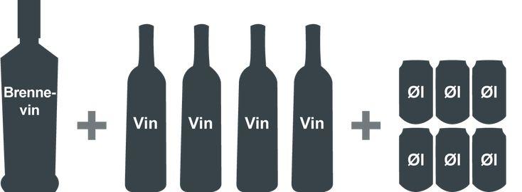 Illustrasjon av 1 flaske brennevin, 4 flasker vin og seks små bokser øl.