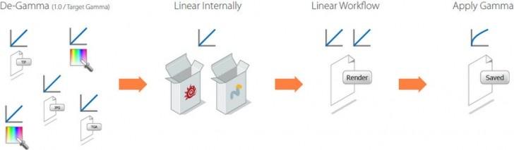 Linear Workflow Tutorial