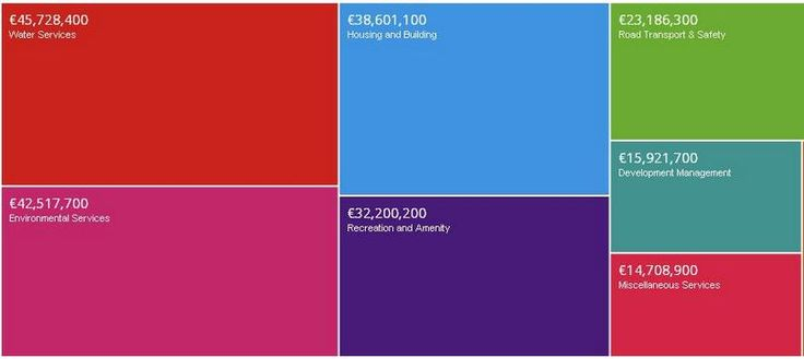 This visualisation has been created to provide a visual representation of Fingal County Council's Expenditure Budget and allows drill-down into each budget element. dublinked.ie