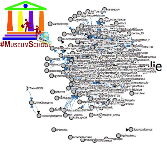 #MuseumSchool Tweet 15 september 2014, by TagsExplorer h 12.05: 214 nodes 1327 edges. Un ottimo primo giorno!