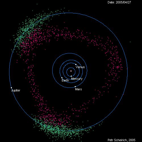 Chapter 7---- Asteroids between 'shepherding' Jupiter (keeping Earth relatively safe) and Mars via @Chris Delbuck