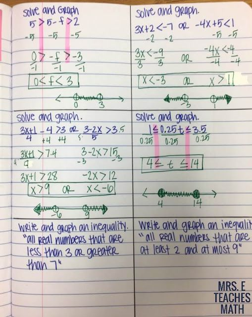 One Variable Inequalities Interactive Notebook Pages - Ideas for Teaching Compound Inequalities | Mrs. E Teaches Math