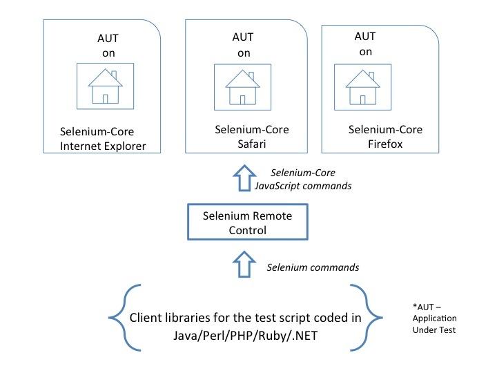 68 best Selenium Automation Testing images on Pinterest Software - selenium resume