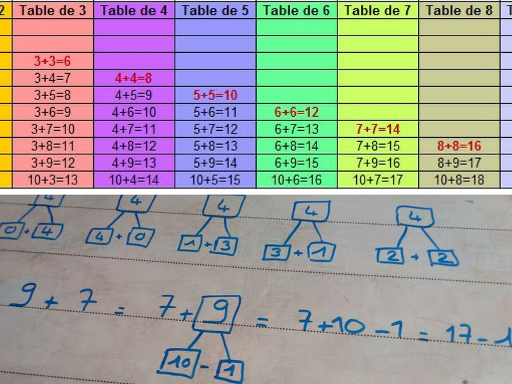 110 best math images on pinterest mandalas - Apprendre tables multiplication facilement ...