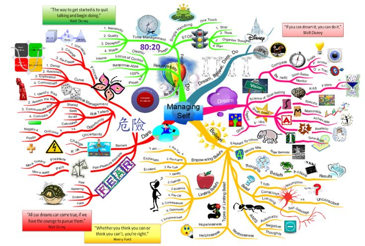 Managing Self. An amazing free mind map shared on Biggerplate!