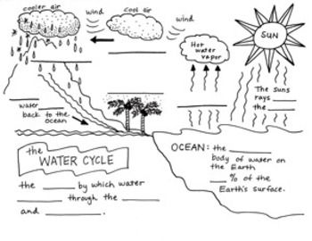 the water cycle foldable free by science doodles science. Black Bedroom Furniture Sets. Home Design Ideas