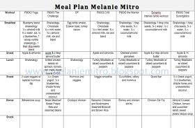 Committed to Get Fit: Week 2 P90X3 Meal Plan and Progress Update