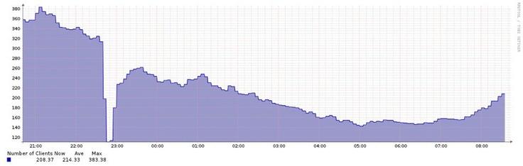 Grafen över enheter i det trådlösa nätet. Man kan se när det eldades får. #sswc