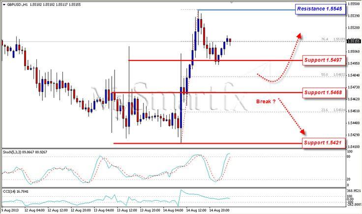 GBP/USD Dalam Bias Bullish; USD/JPY Membidik 98.41 | Belajar Trading Online Indonesia