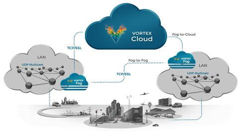 Vortex Fog enables the secure forwarding of data between Fog subsystems containing edge node applications communicating with each other on a Local Area Network (LAN) and other nodes and subsystems that are connected over a Wide Area Network (WAN). Vortex Fog can be configured to ensure that only 'data of interest' is forwarded to the WAN in order to optimize network bandwidth.