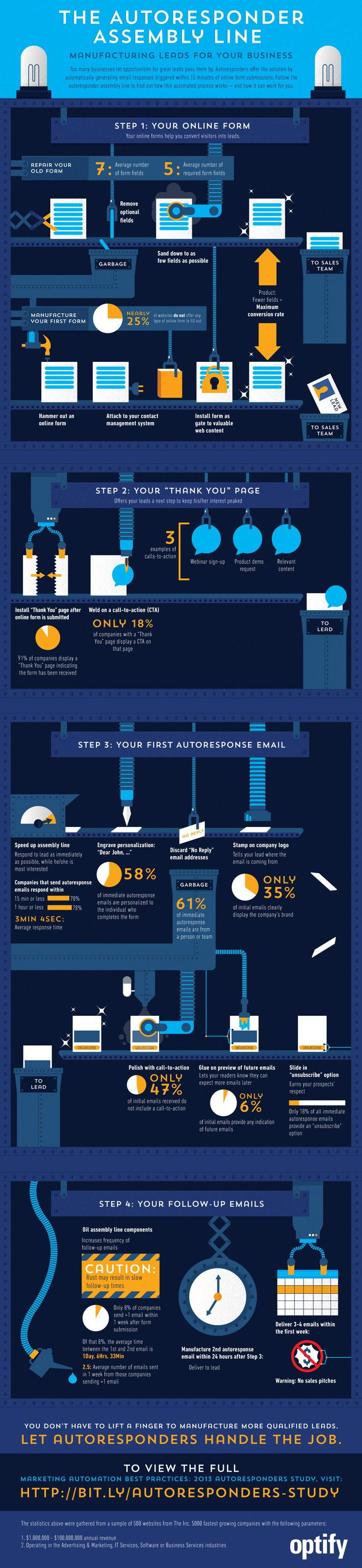 Infographic: Best Practices for Using Autoresponders in Email Marketing for Lead Generation and Nurturing